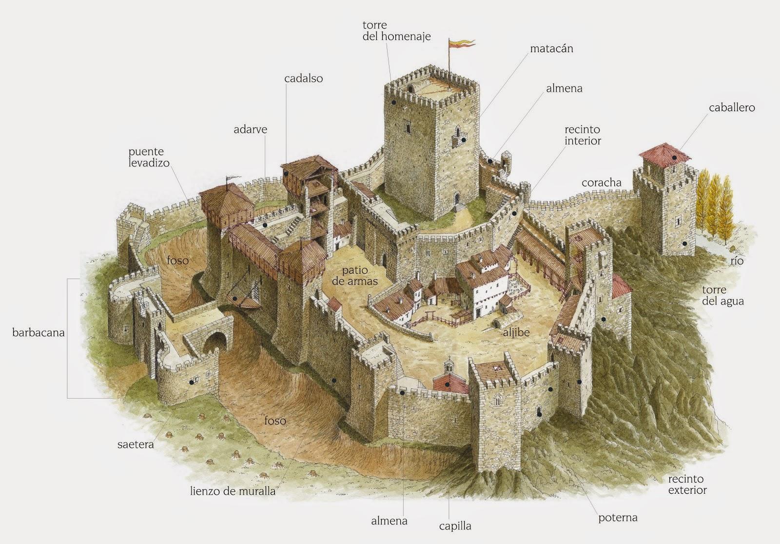 El castillo medieval  Edad Media