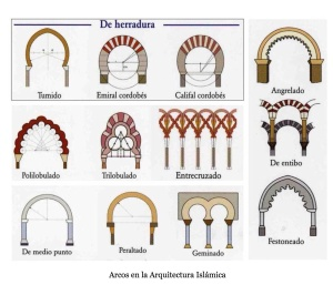 Arcos arquitectura musulmana