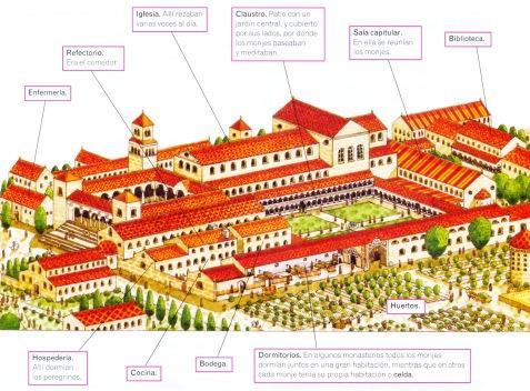 esquema-de-un-monasterio-medieval