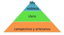 piramide feudal